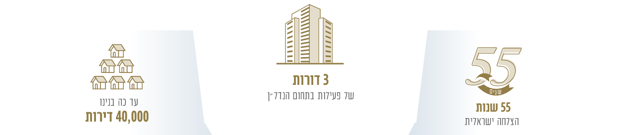 40,000 apartments built, 3 generations of real estate, 55 years of success in Israel